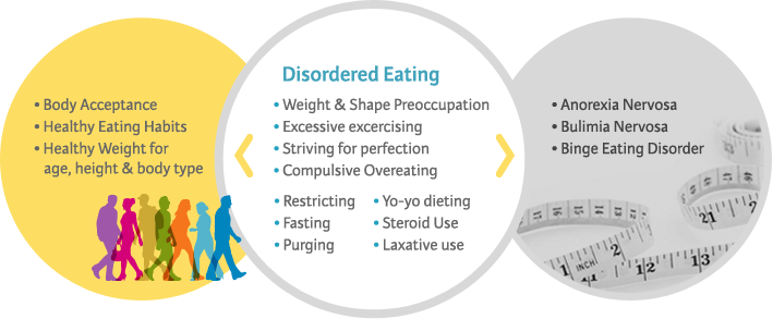 disordered_eating